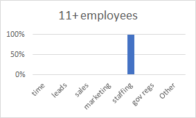 Chart Emp 11plus