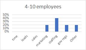 Chart Emp 4-10